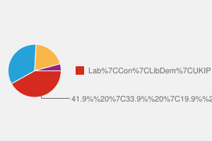 2010 General Election result in Sefton Central
